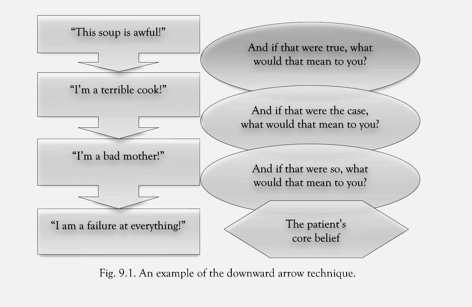 Workbooks psychology worksheets : Core Beliefs Worksheet Free Worksheets Library | Download and ...